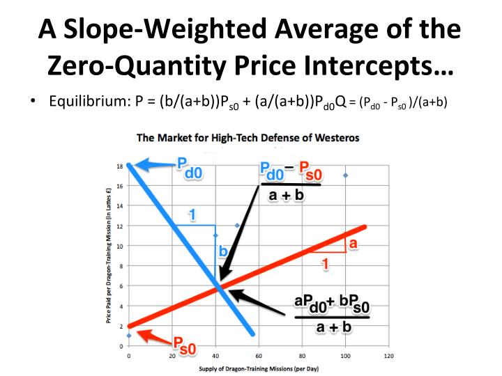 A Slope-Weighted Average of the Zero-Quantity Price Intercepts…