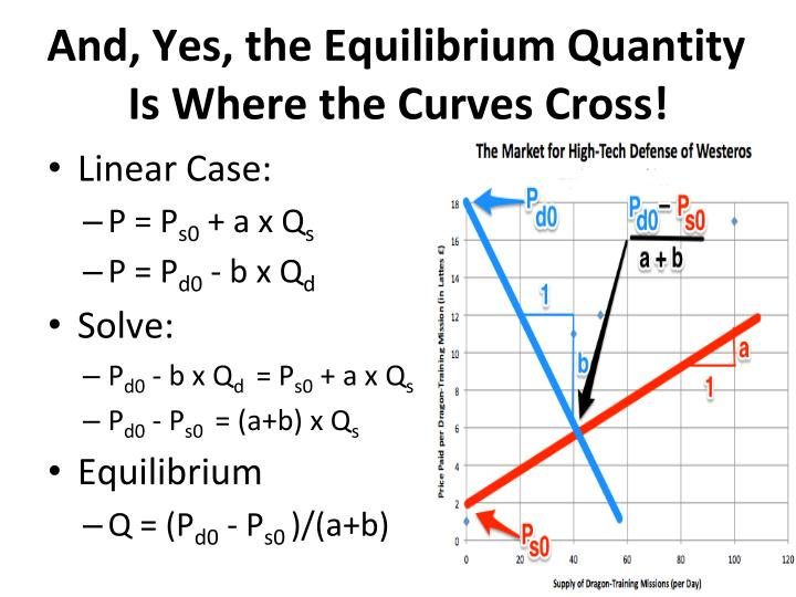 And, Yes, the Equilibrium Quantity Is Where the Curves Cross!