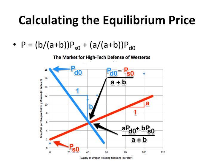 Calculating the Equilibrium Price