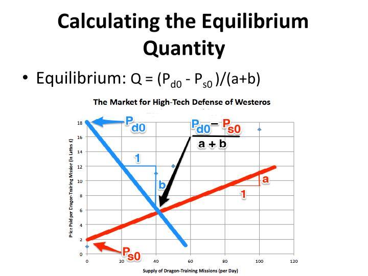 Calculating the Equilibrium Quantity
