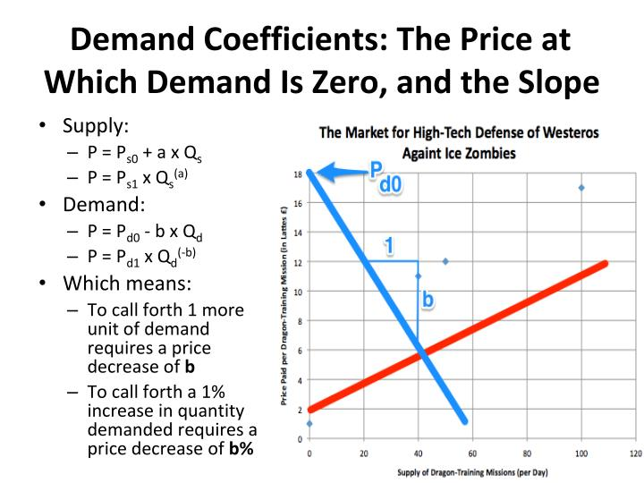 Demand Coefficients: The Price at Which Demand Is Zero, and the Slope