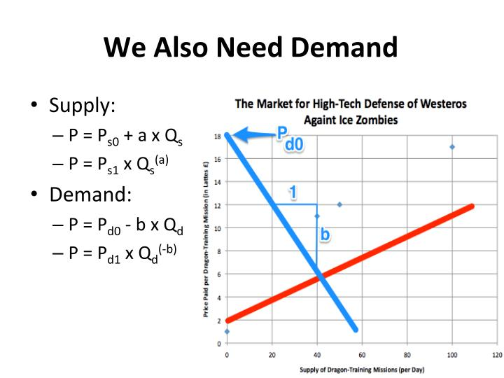 We also need demand