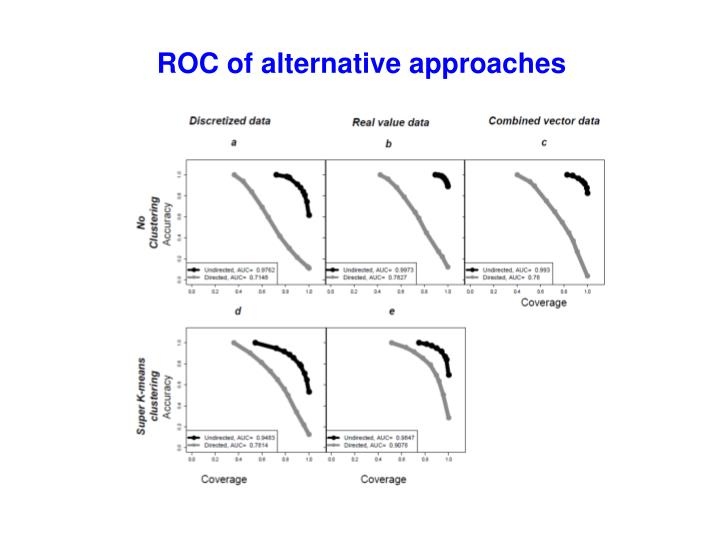 ROC of alternative approaches