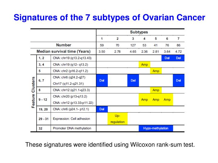 Signatures of the 7 subtypes of Ovarian Cancer