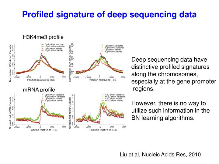 Profiled signature of deep sequencing data