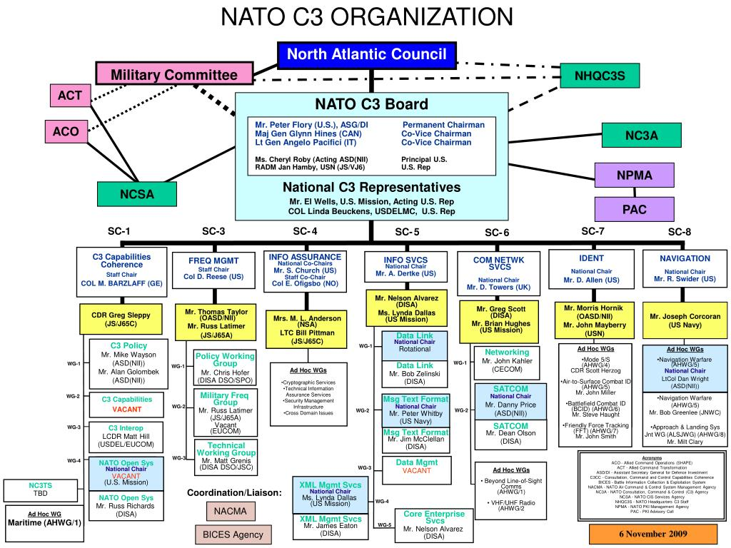 Ppt Nato C3 Organization Powerpoint Presentation Free Download Id 3198250
