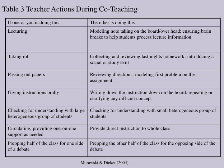 Table 3 Teacher Actions During Co-Teaching