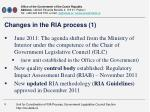 changes in the ria process 1