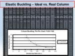elastic buckling ideal vs real column