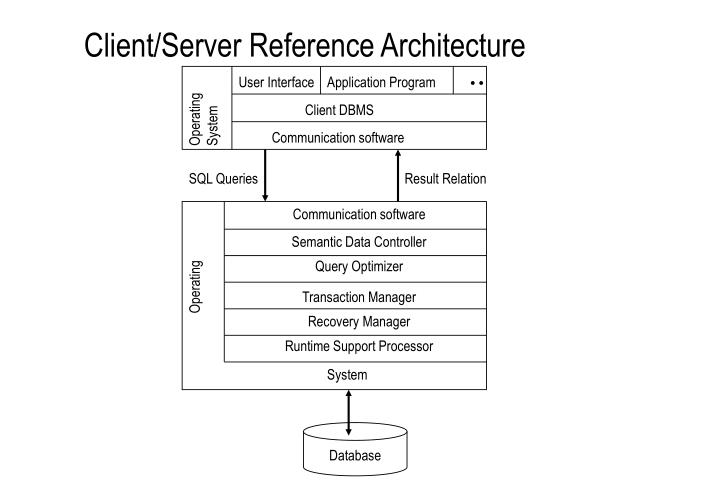 Client/Server Reference Architecture