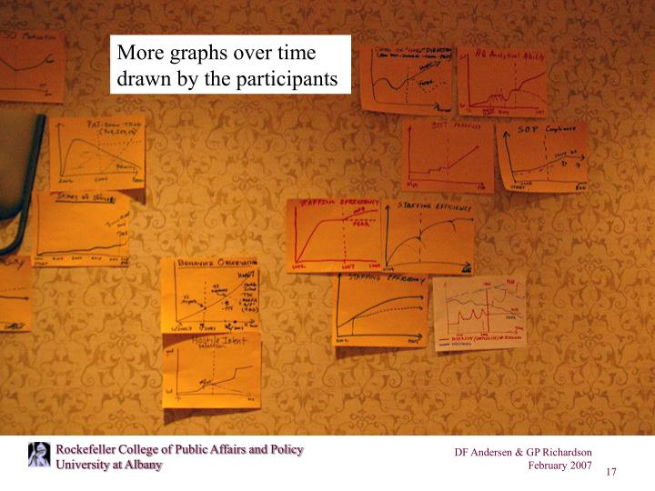 More graphs over time drawn by the participants