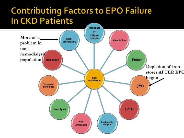 Contributing Factors to EPO Failure