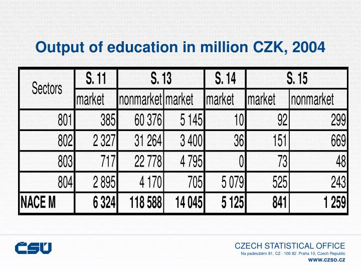 Output of education in million czk 2004