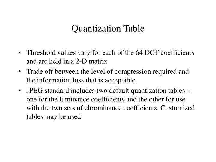 Quantization Table