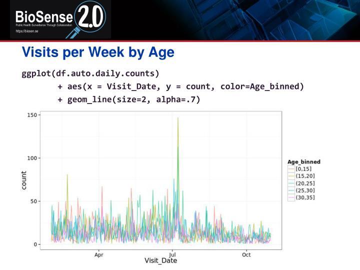 Visits per Week by Age