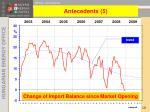 change of import balance since market opening