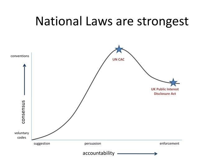 National Laws are strongest