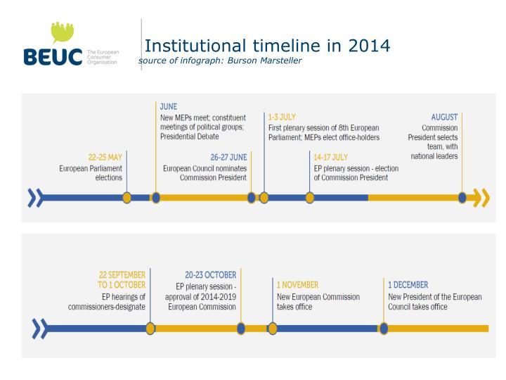 Institutional timeline in 2014