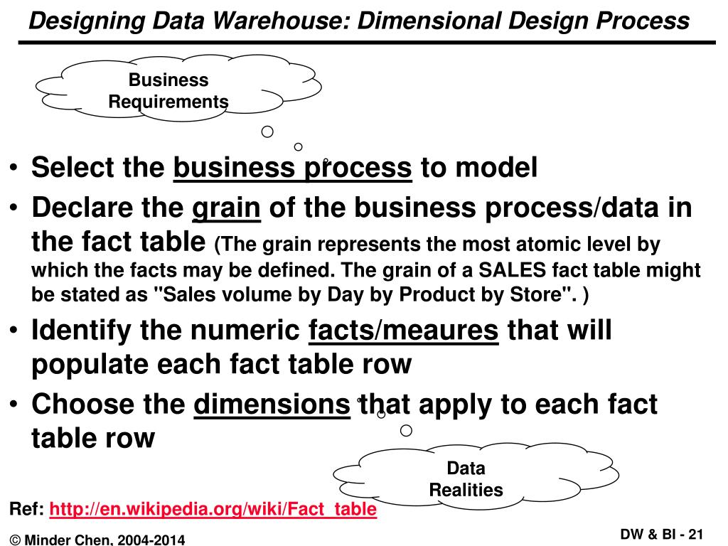 PPT - Data Warehouse and Business Intelligence Dr  Minder