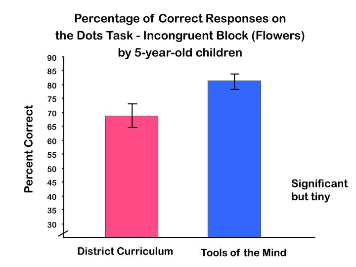 Percentage of Correct Responses on