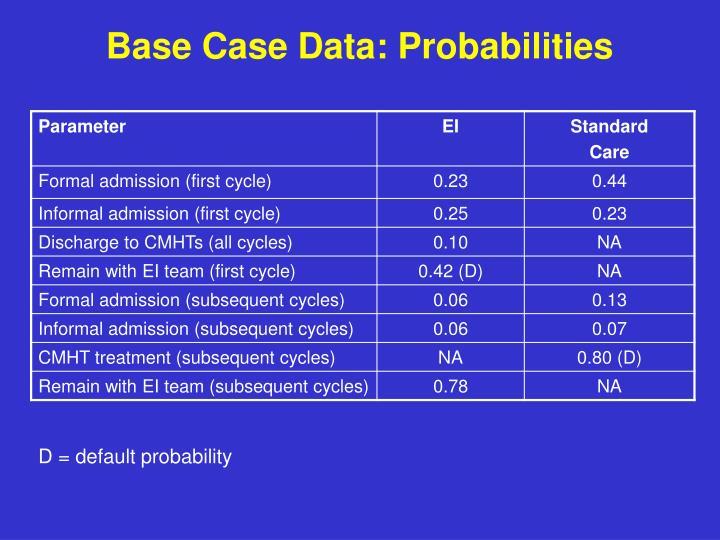 Base Case Data: Probabilities