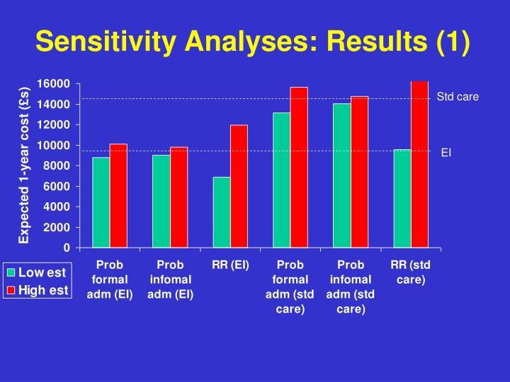 Sensitivity Analyses: Results (1)