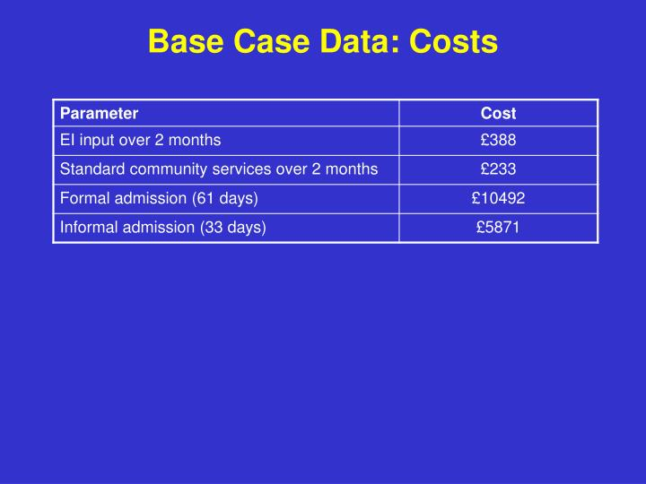 Base Case Data: Costs
