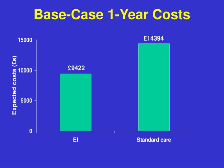 Base-Case 1-Year Costs