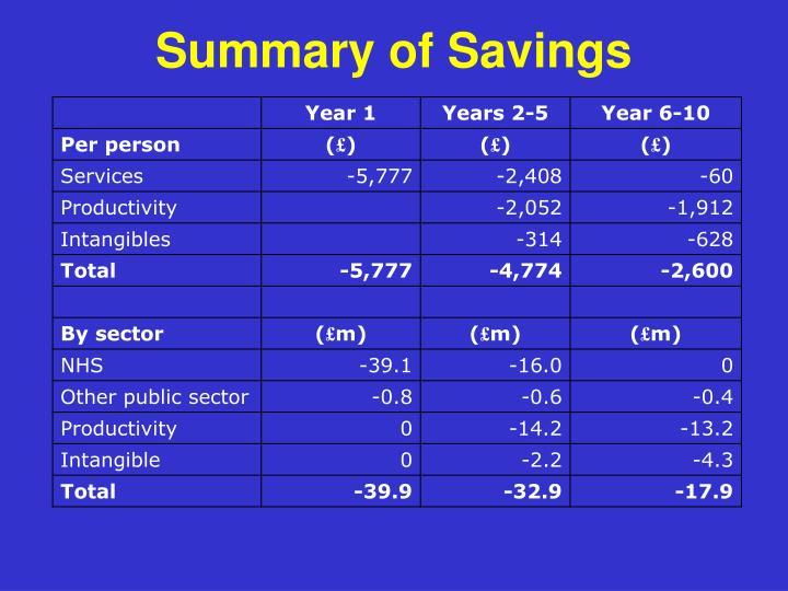 Summary of Savings