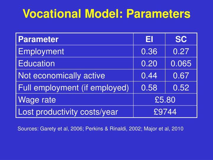 Vocational Model: Parameters