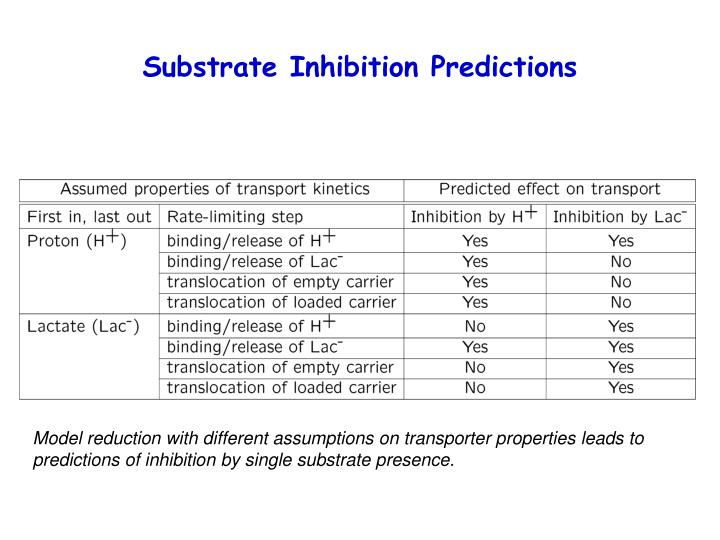 Substrate Inhibition Predictions