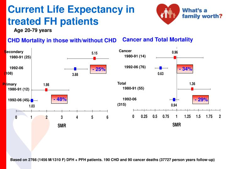 Cancer and Total Mortality