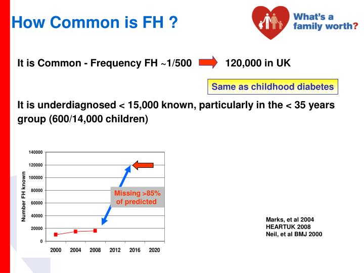 Survey UK Lipid Clinics