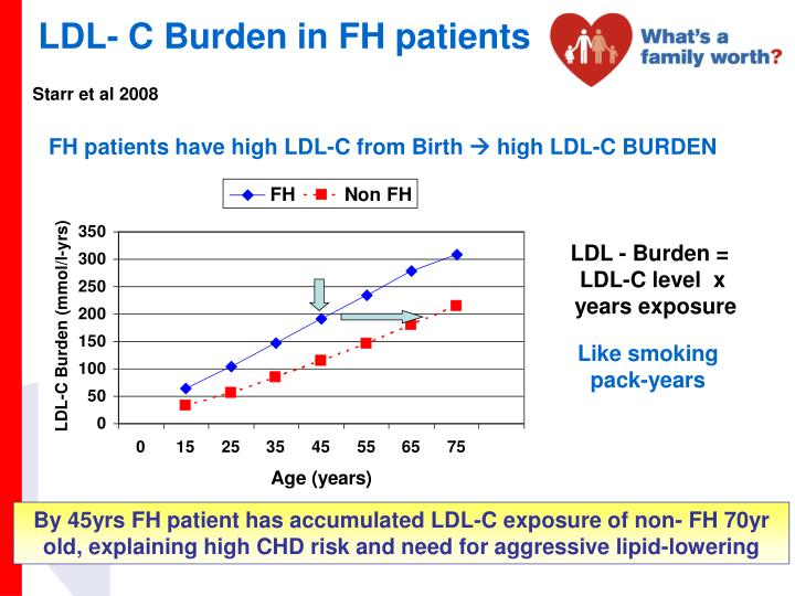 LDL- C Burden in FH patients