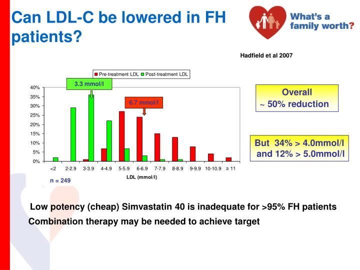 Can LDL-C be lowered in FH patients?