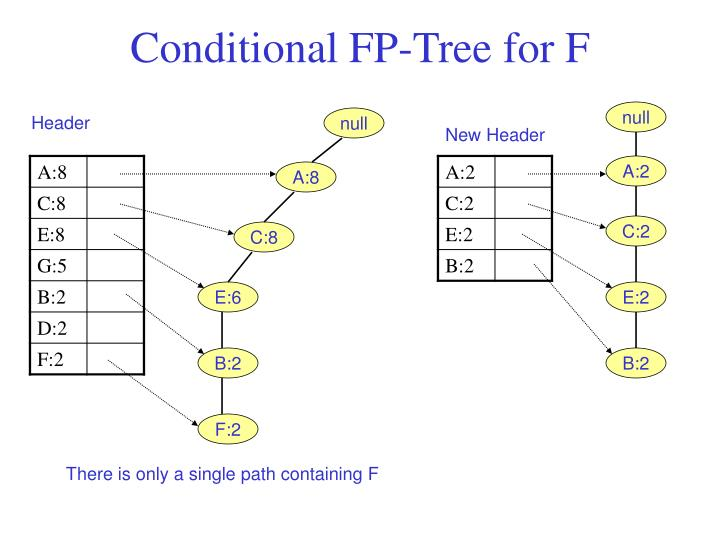Conditional FP-Tree for F