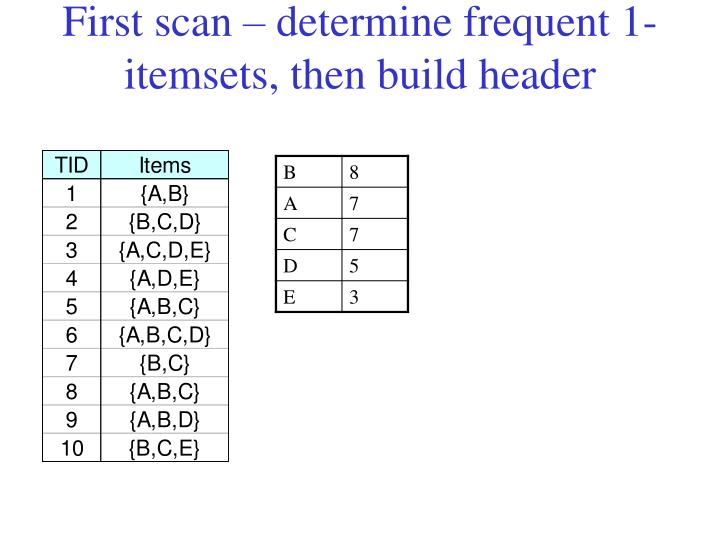 First scan determine frequent 1 itemsets then build header