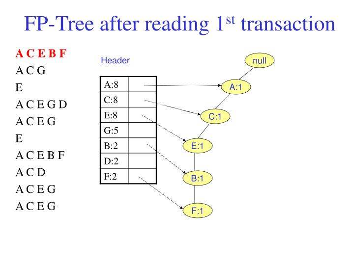 FP-Tree after reading 1