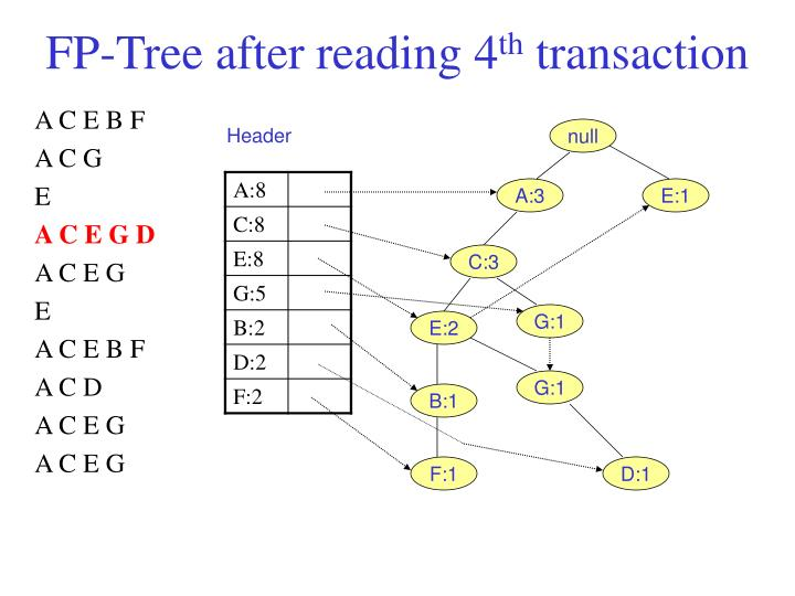 FP-Tree after reading 4