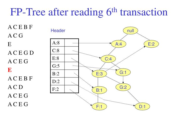 FP-Tree after reading 6