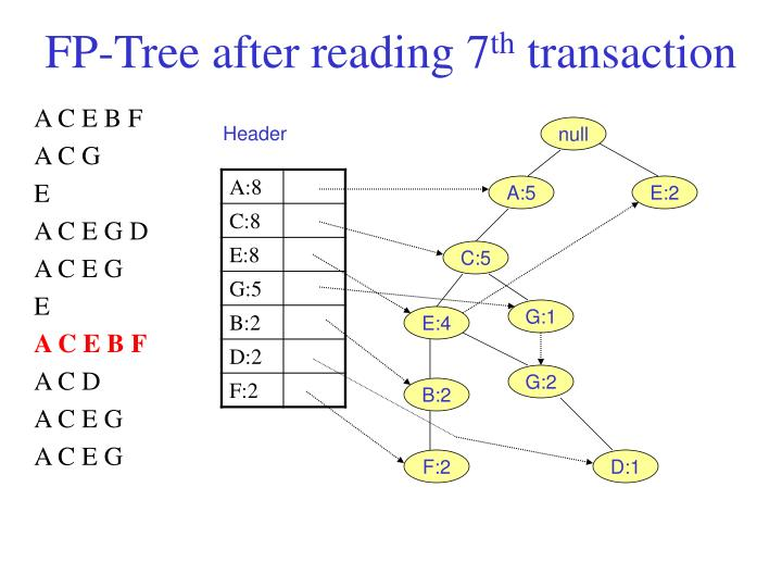 FP-Tree after reading 7