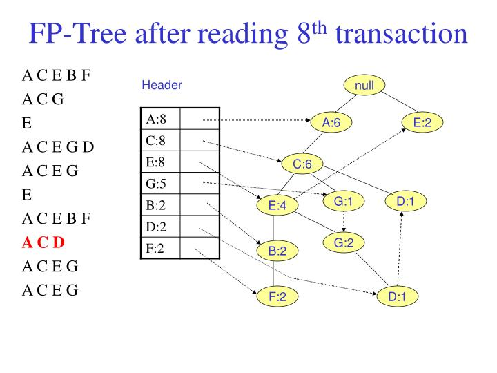 FP-Tree after reading 8