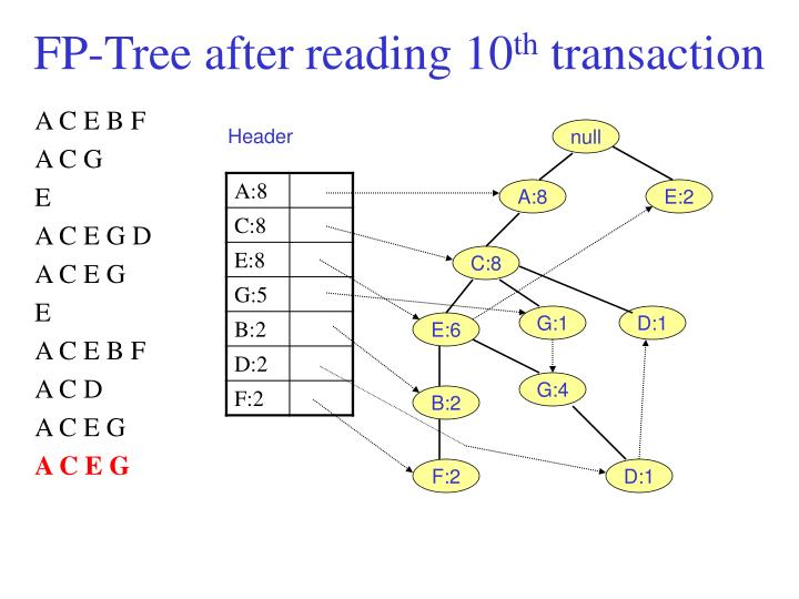 FP-Tree after reading 10