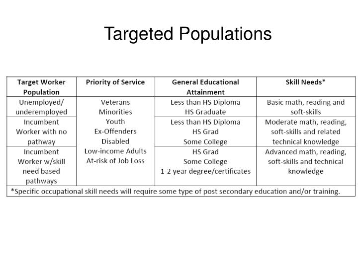 Targeted Populations