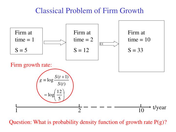 Classical Problem of Firm Growth