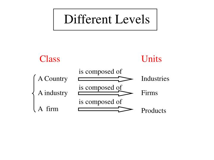 Different Levels