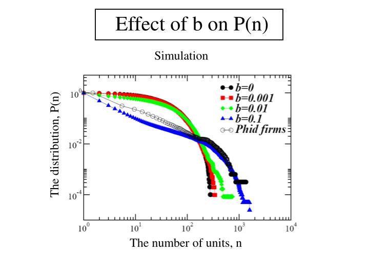 Effect of b on P(n)