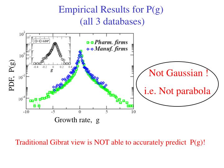 Empirical Results for P(g)