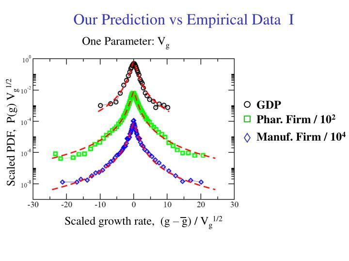 Our Prediction vs Empirical Data  I