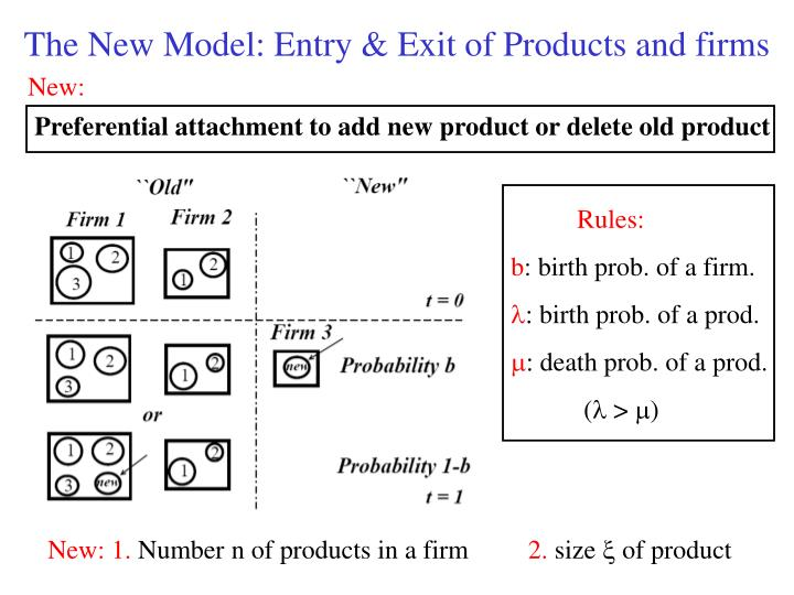 The New Model: Entry & Exit of Products and firms